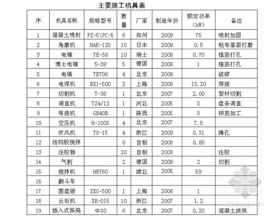 [北京]学校改造加固施工组织设计(四层 钢筋混凝土板墙加固)