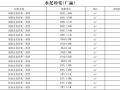 [内蒙古]2016年10月建设材料厂商报价信息(品牌市场价151页)