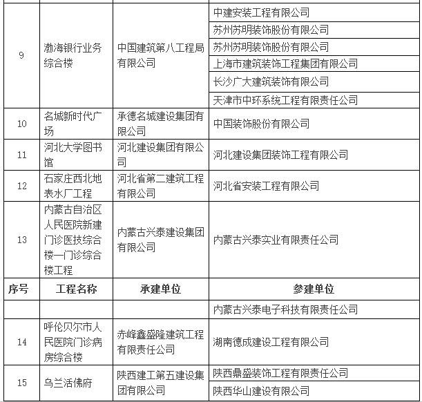 2016~2017年度第一批中国建设工程鲁班奖入选名单公示-建筑工程鲁班奖名单3.png