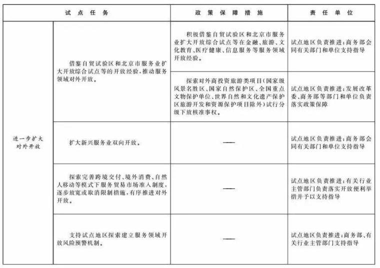 北京和雄安新区列为服贸试点,工程咨询行业迎来重大变革!_7