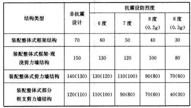 装配式住宅结构设计要点(含预制率、装配率计算)