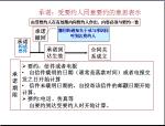 公路工程项目费用管理讲义(183页)