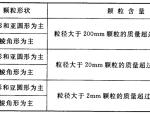 《城市轨道交通岩土工程勘察规范》(GB50307-2012)