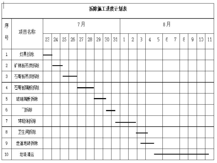 [郑州]办公室装修拆除施工方案(31页)