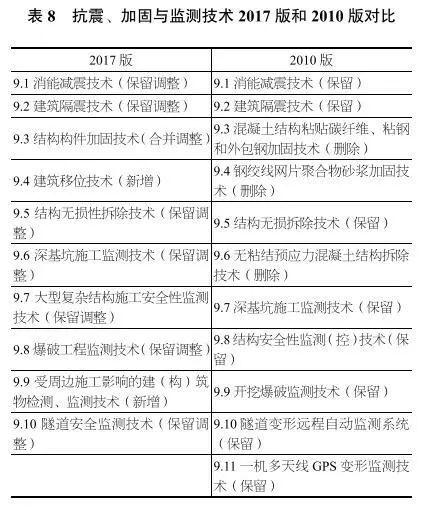 独家深度解读丨《建筑业10项新技术(2017版)》修订情况介绍_11