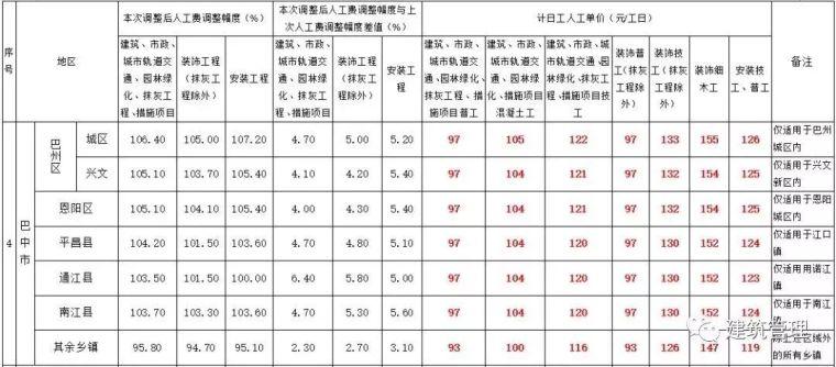 全国各省住建厅集中发文:大幅上调人工单价!_6
