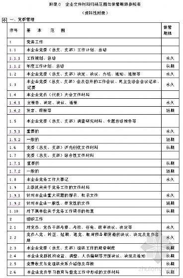 建筑施工企业档案工作规程(企业标准)