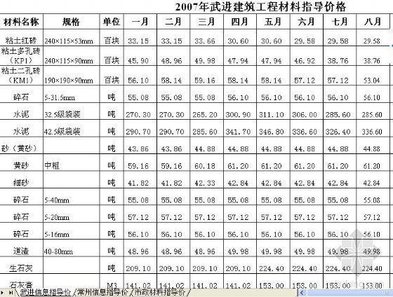 江苏省材料信息价execl版本(05年、06年、07年)