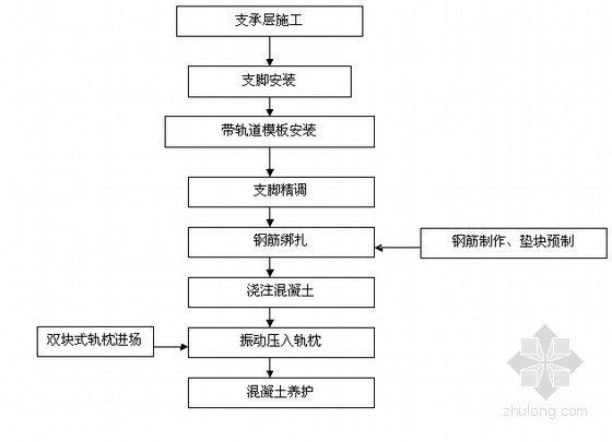 [河南]铁路工程双块式无砟轨道实施性施工组织设计(中交)