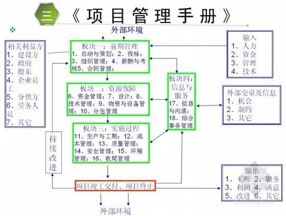 [中建]建筑企业项目管理标准化实践探索