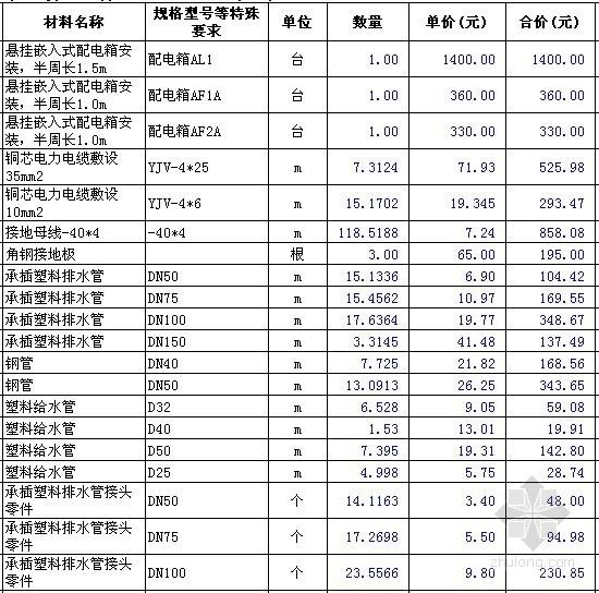 [安徽]2层框架办公楼招标控制价及招标文件(清单+图纸)