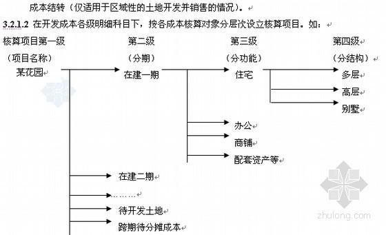 万科房地产开发流程作业指导书(207页)