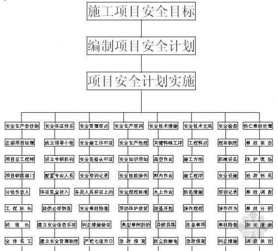 重庆某公司安全管理网络图