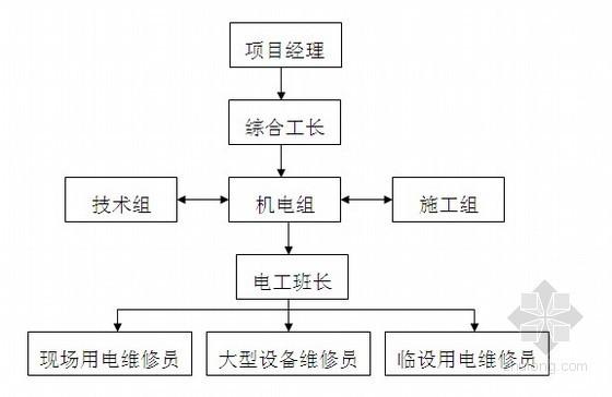 [深圳]国际大厦临时用电施工组织设计