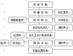 CFG桩基工程施工组织设计