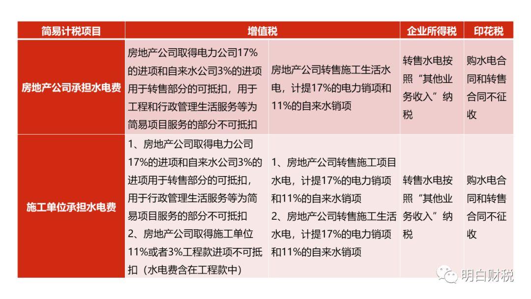 房地产项目施工水电财税风险管控_2