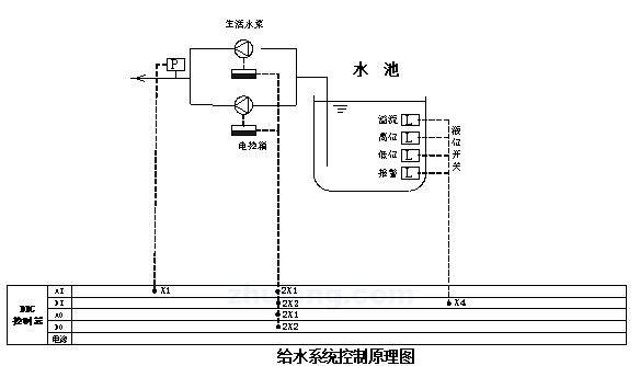 [北京]工程设备监控节能给排水设计方案