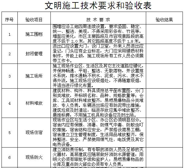 建筑施工现场安全管理资料汇编(257页,表格丰富)_1