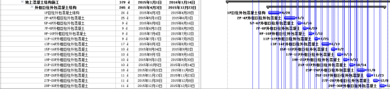 [武汉]商业建筑主塔楼巨柱结构施工方案-07施工总进度计划
