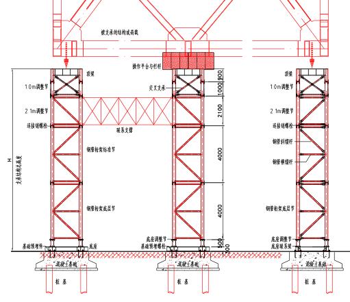 《装配格构式钢管施工支承标准化》使用手册
