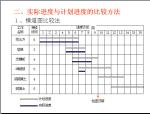 工程项目施工进度控制(65页)