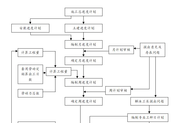 框架结构-独立基础施工组织设计(共194页)_2