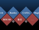 BIM和三维GIS融合的技术探索