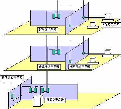 综合布线系统组成部分