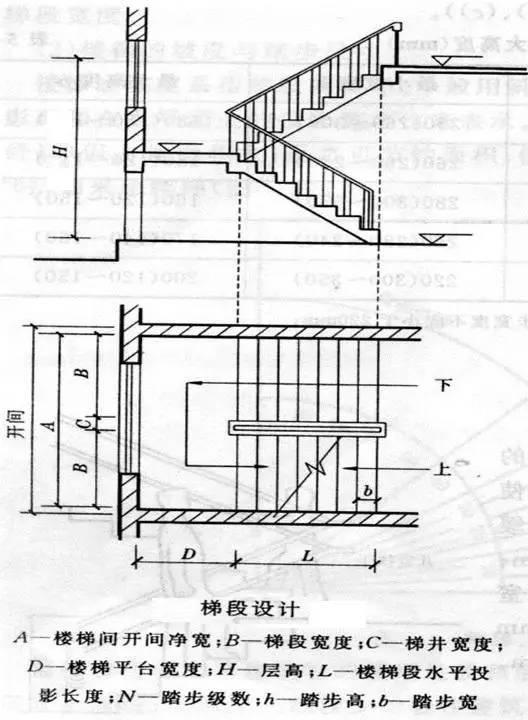 楼梯的常用数据与计算方法(值得收藏)_7