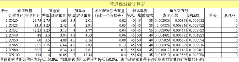 管道保温量计算表