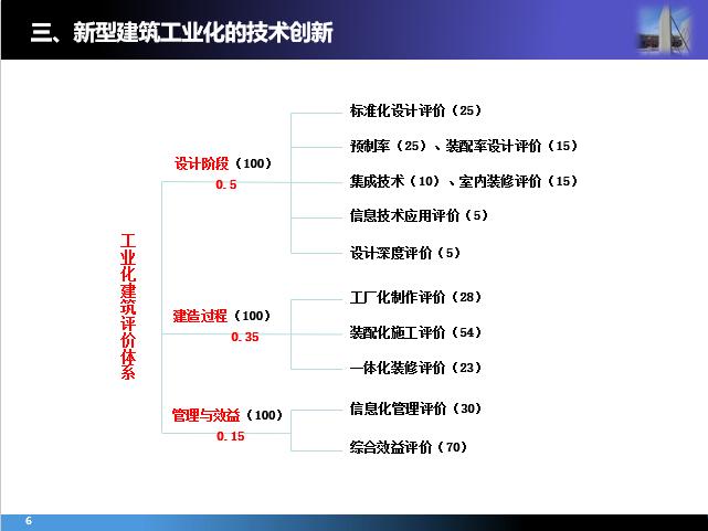 山东省《装配整体式混凝土结构设计规程》介绍_4