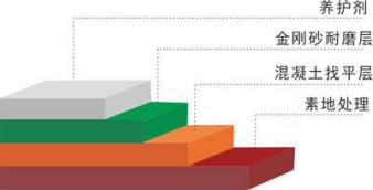 环氧地坪的技术与成本小结(建议收藏)_2