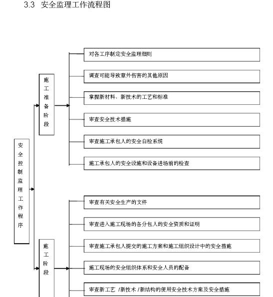 安全监理工作流程图