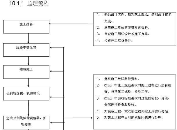 铁路工程建设标准化监理站管理手册(306页,图文丰富)_7