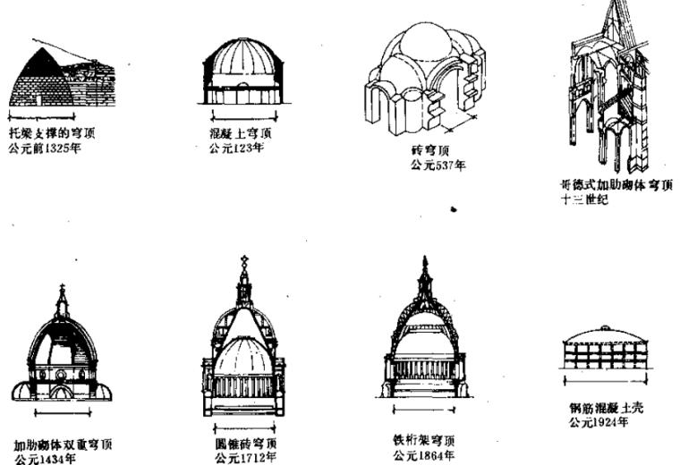 网壳结构设计