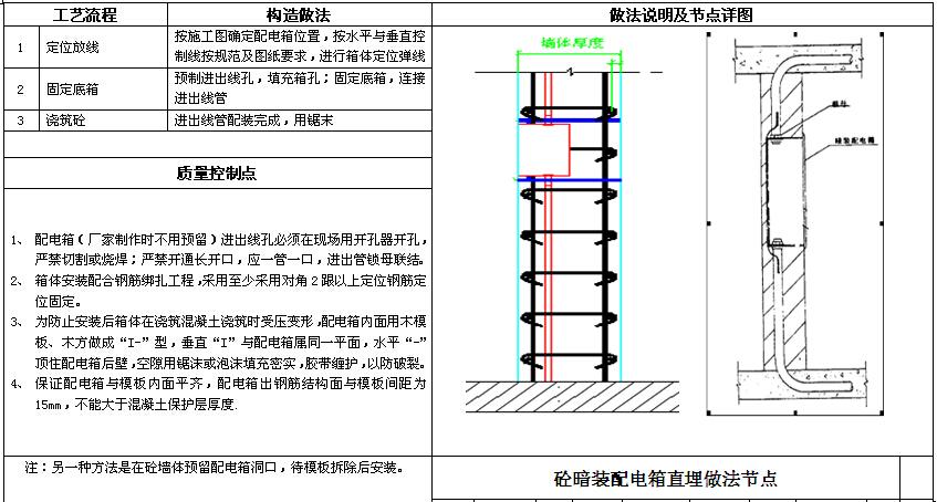 知名房地产公司机电做法标准(图集)_9