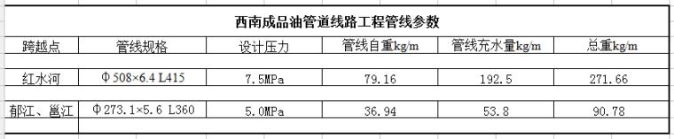 成品油管道线路工程管线重量计算表