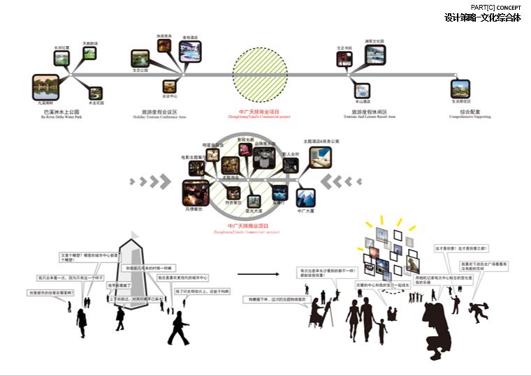 中广天择大王山商业项目概念设计方案