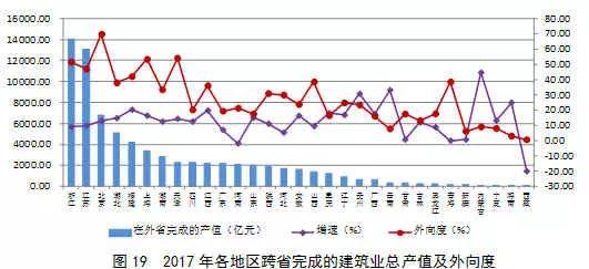 2017年建筑业发展统计分析_20