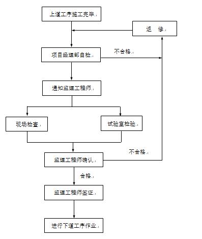 镇江新区韩桥加固工程投标文件_2