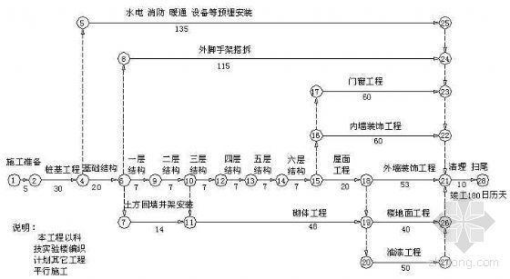某中学迁扩建工程施工进度总网络计划