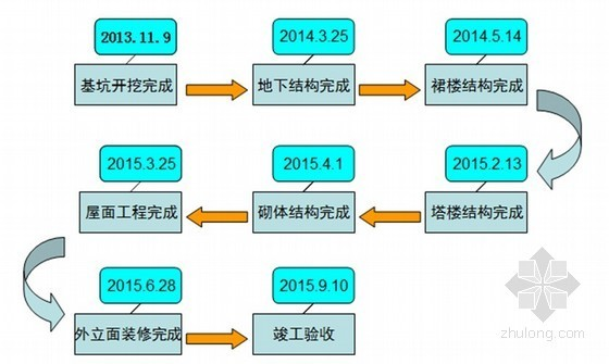 [浙江]五星级酒店施工组织设计(图表丰富)