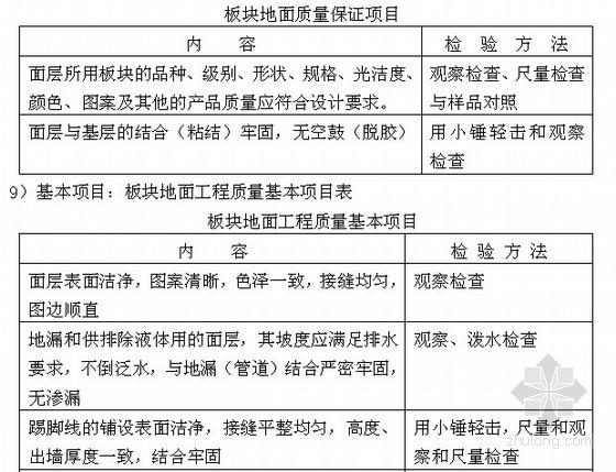 建设项目公共部位精装修工程质量管理措施与控制重点(68页)