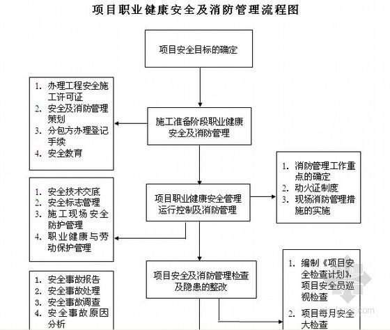 建筑工程项目执业健康安全及消防管理措施