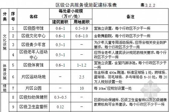 [郑州]2013版城乡规划管理技术规定(试行稿78页)