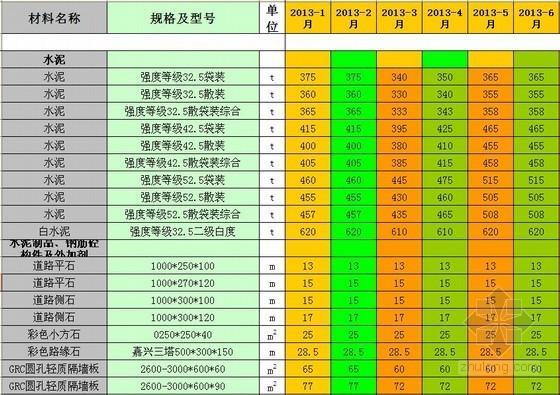 [宁波]2013年建筑材料信息价(材料、人工、机械)