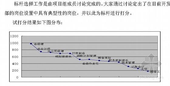北京某房地产公司岗位评价报告