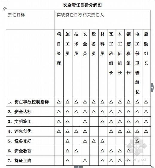 [标杆房企]2014年房地产项目工程安全管理手册(超详细 439页)