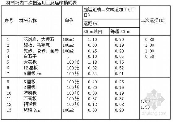 [最新]2014版湖南省建筑装饰装修工程消耗量标准(定额说明 工程量计算规则)