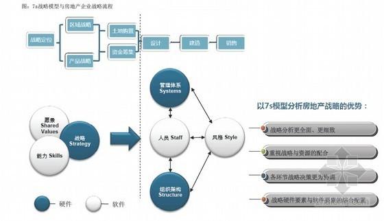 关于标杆地产集团企业经营模式的研究(7S深度分析)90页
